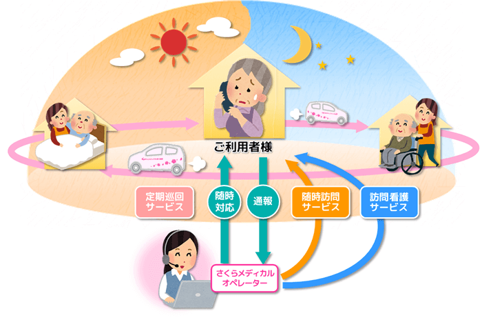 型 対応 看護 随時 介護 巡回 訪問 定期